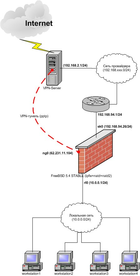 VPN-сервер находится в сети провайдера, туннель создается демоном mpd).  Ниже изображена схема сети.