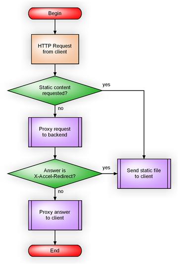Алгоритм работы сайта.