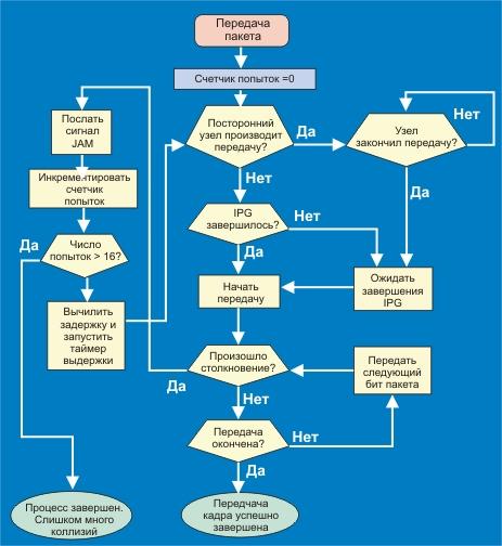 Блок схемы алгоритмов для мк схемы