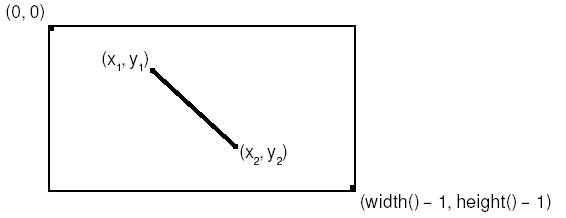 Пример рисования линии с