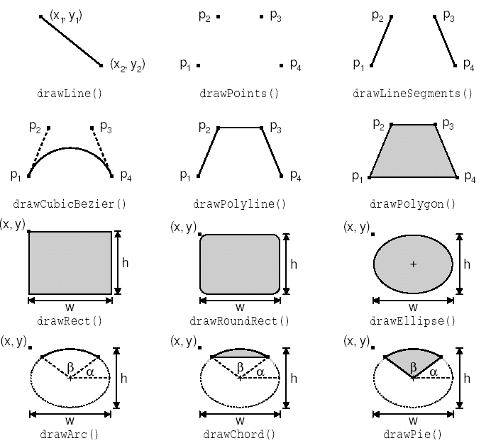 Методы класса QPainter, для