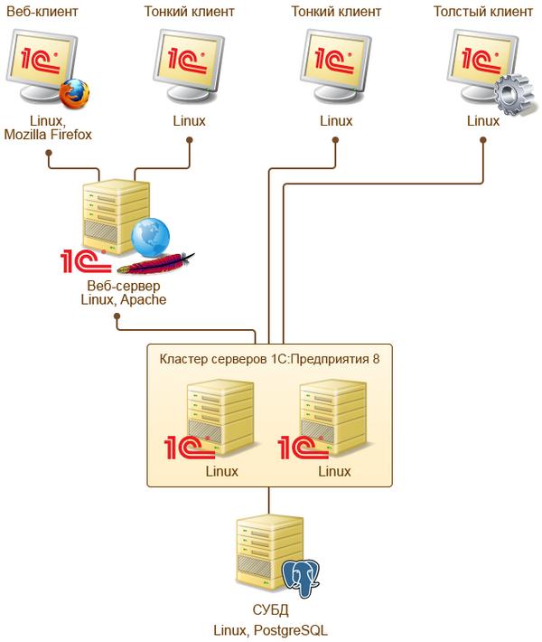 Первый шаг. системы.  Windows.  СУБД. многоплатформенный web-клиент и обеспечена. в серверной. в сторону...
