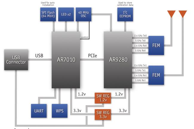 Acer Aspire One 533 Драйвера