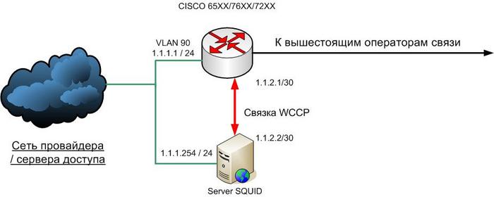 схема: Трафик HTTP и HTTPS