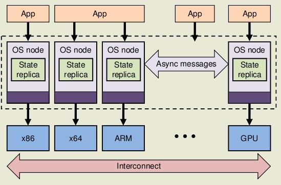 Схема работы операционной системы Barrelfish.  Операционная система Barrelfish предназначена для.