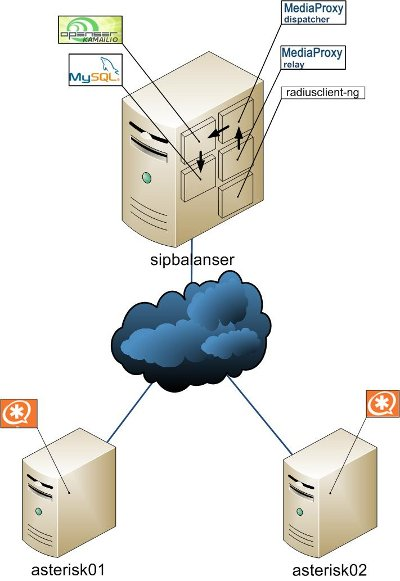 OpenNET: статья - Создание отказоустойчивого сервера