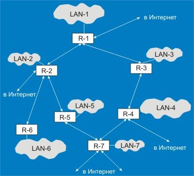 Схема построения сети Интернет