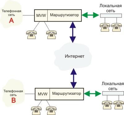 Схема реализации IP-телефонной