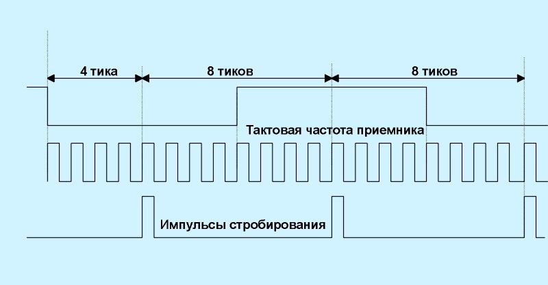 Схема синхронизации и