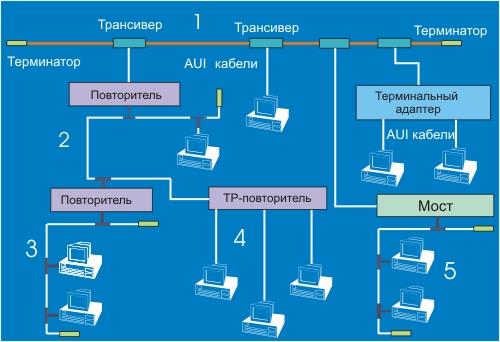 Рис. 4.1.1.1.6 Схема некоторых