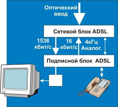 Схема подключения телевизора и