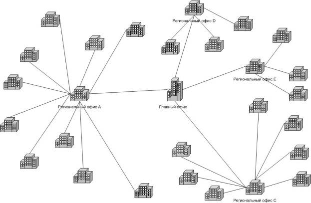 Example 3 network
