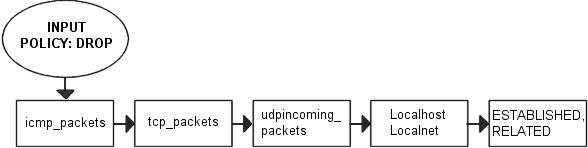 packet traverse INPUT