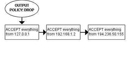 packet traverse OUTPUT