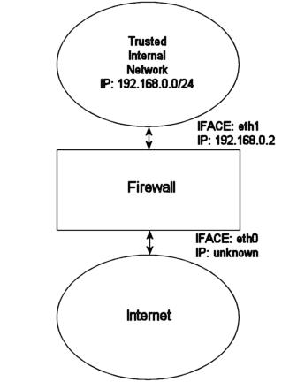 rc DHCP firewall