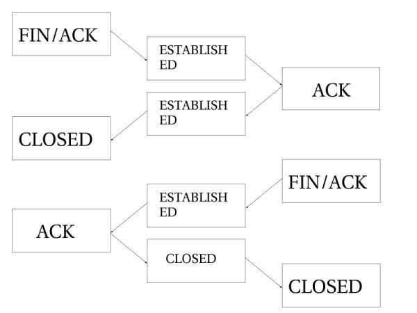 подробное руководство iptables