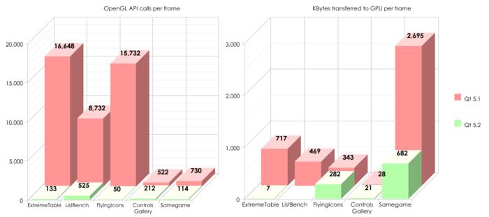 OpenNews: Начало альфа-тестирования Qt 5 2