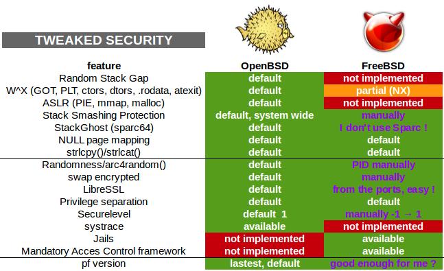 """""""FreeBSD 10.1"""": ką daryti įdiegus !!!"""