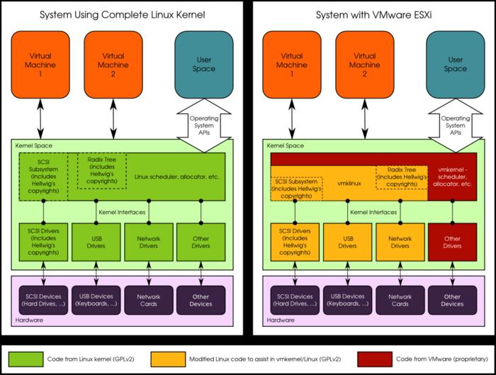 Возобновление судебного дела VMware о нарушении GPL