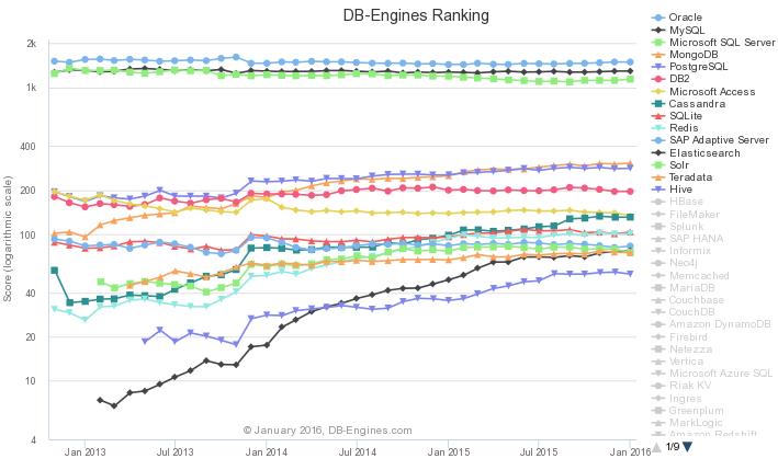 postgresql - How does the JOIN performance of RethinkDB