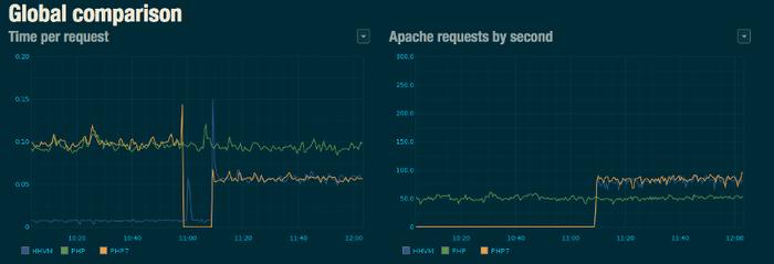 Корректирующие выпуски PHP 5.6.27 и 7.0.11. Dailymotion перешёл на PHP 7