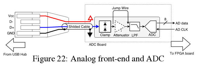 Представлена техника атаки, позволяющая шпионить за соседними USB-устройствами