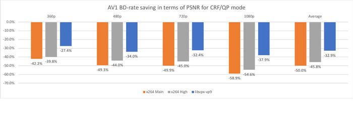 OpenNews: Результаты тестирования AV1 в Facebook  Новый формат JPEG XS