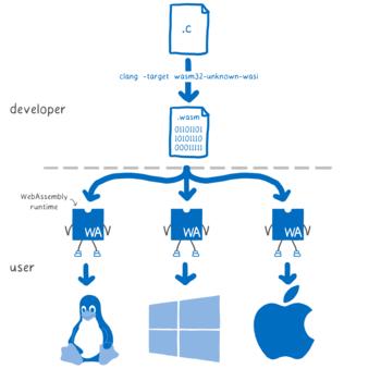 Mozilla развивает WASI для использования WebAssembly вне