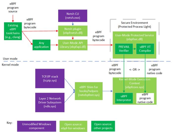 Microsoft подготовил реализацию eBPF для Windows