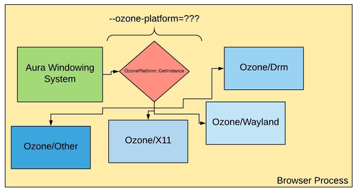 Chrome переведён на использование прослойки Ozone для систем с X11